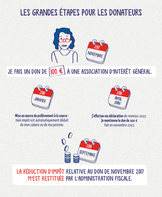 Infog-dons-grandes-etapes-contribuables-768x932
